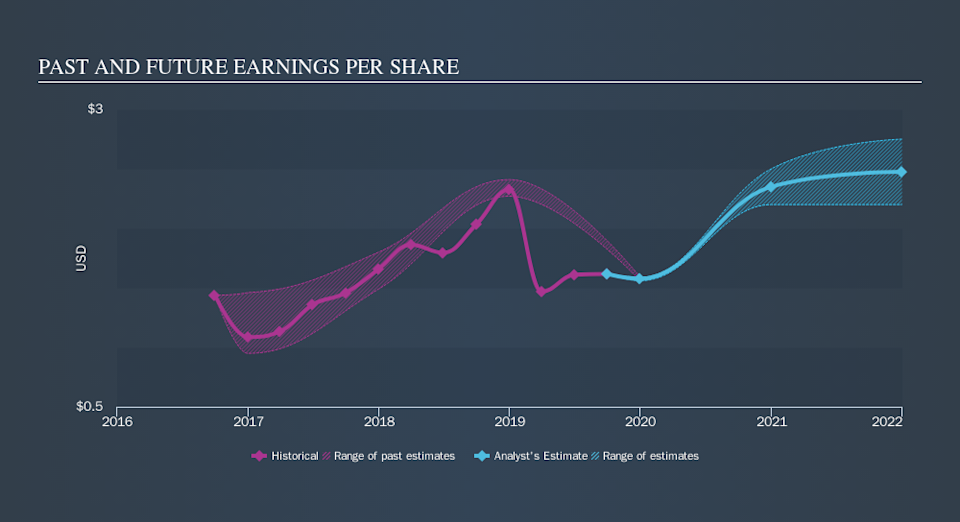 NasdaqGS:EQBK Past and Future Earnings, October 24th 2019
