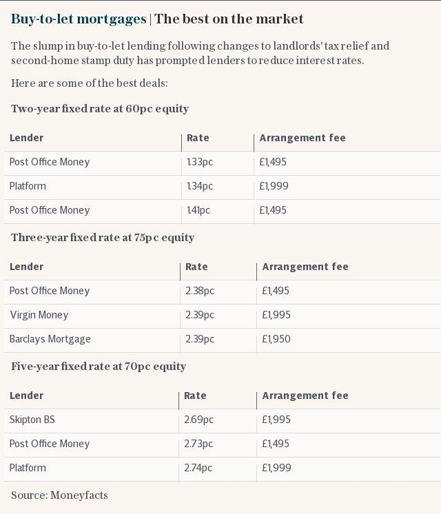 Buy-to-let mortgages | The best on the market