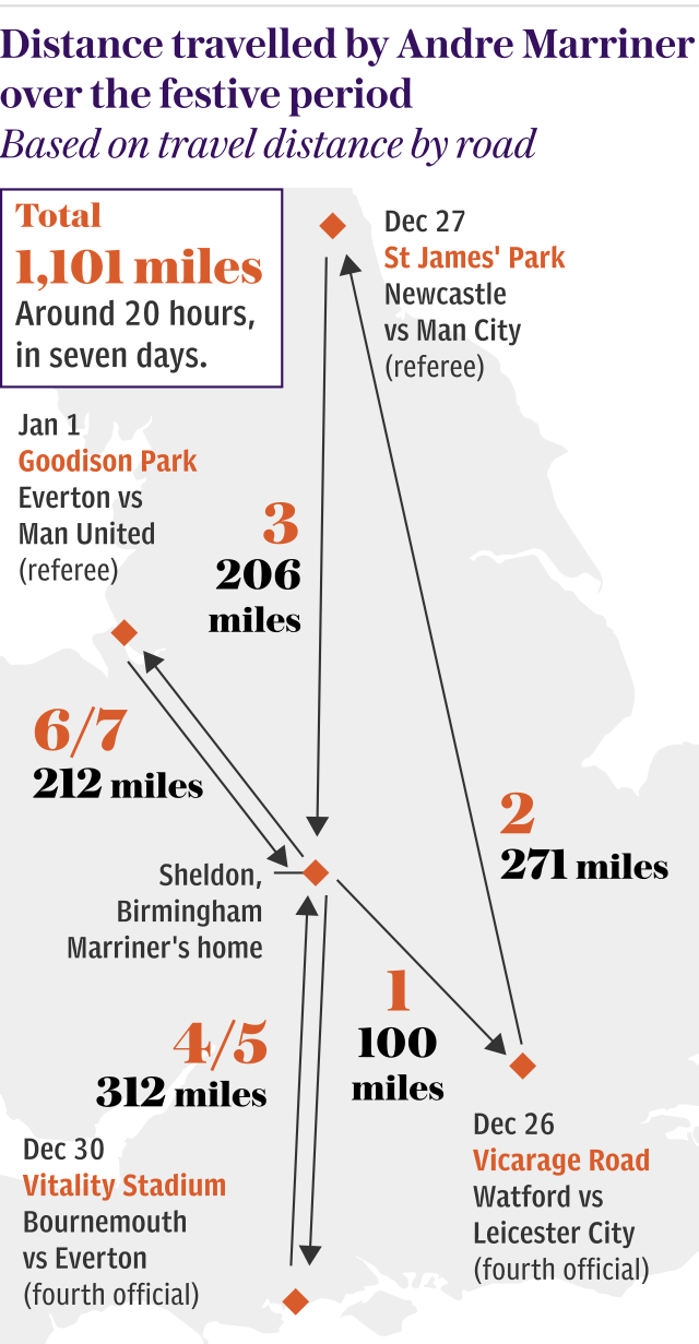 Distance travelled by Andre Marriner over the Christmas period