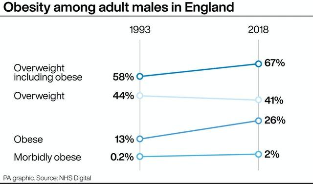 Obesity among adult males in England
