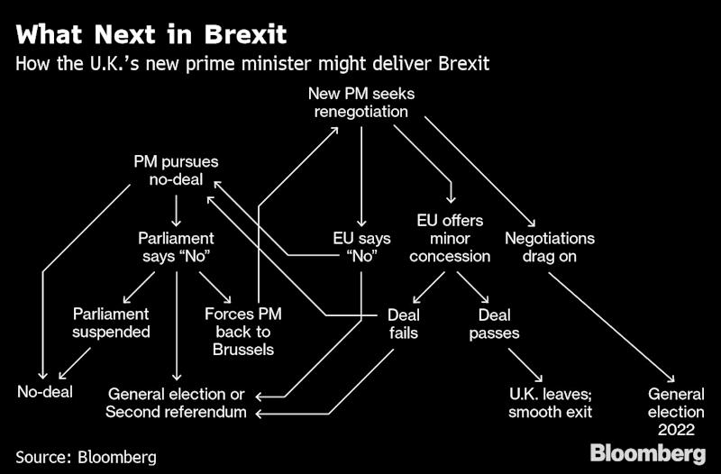 "(Bloomberg) -- Members of Britain's Parliament delivered a sharp warning to the country's next prime minister: they will not allow him to pursue a no-deal Brexit without a fight.In a dramatic result Tuesday evening, MPs narrowly passed a measure aimed at stopping the U.K.'s future leader forcing the country out of the European Union without an agreement, against their wishes. The result sets up another potential crisis in British politics in the weeks and months ahead as the U.K.'s leaders grapple with the intractable tensions of Brexit.Minutes after the vote, the two men vying to become prime minister clashed on television over the same issue that dominated the debate in the House of Commons: whether they would be willing to close down Parliament in order to deliver Brexit -- with or without a deal -- by the deadline of Oct. 31.Boris Johnson, the front-runner in the leadership contest, refused to rule out suspending Parliament if it's the only way to complete Brexit on time, while his rival, Foreign Secretary Jeremy Hunt, rejected the idea.With the opposition Labour Party committing itself to opposing any Brexit plan put forward by either of the two men, all Britain's politicians seemed to be digging themselves into more entrenched positions, and the possibility of compromise looked further away than ever.Routes to ResolutionThe U.K. is due to leave the EU by the end of October, but Parliament is deadlocked and refusing to pass a deal. Both Johnson and Hunt have rejected the other possible routes to a resolution, such as a referendum or a general election. Unless something gives, Parliament may have to choose between a no-deal Brexit or bringing down the government.While he's the clear favorite to succeed Theresa May as prime minister, Johnson, if he does win, will find MPs set against his strategy. Johnson argues that the U.K. needs to look as if it's serious about no-deal in order to persuade the EU to shift its position.""If we go into these negotiations from the beginning with a plan to allow that deadline yet again to be fungible, to be a paper-mache deadline, I'm afraid that the EU will not take us seriously,"" Johnson told the debate. ""Nor will business understand that they must prepare for no-deal.""Parliament's LineSeveral ministers have said Parliament would block a no-deal Brexit, and on Tuesday night, Johnson was asked if he'd be willing to suspend Parliament to push one through. ""I'm not going to take anything off the table,"" he replied.Just an hour earlier, the House of Commons voted to pass a measure proposed by rebel pro-EU Conservative Dominic Grieve to make it harder for the premier to suspend Parliament. The vote was tight -- passing by 294 votes to 293 -- and a subsequent part of Grieve's plan was narrowly rejected, but MPs had shown they were willing to act to stop a no-deal split from the EU.Hunt dismissed the idea of suspending Parliament. ""When that has happened in the past, when Parliament has been shut down against its will, we actually had a civil war,"" he said.The foreign secretary accused Johnson of being a people-pleaser, rather than a leader. ""Being prime minister is about telling people what they need to hear, not just what they want to hear,"" he said. The leader must be ""honest"" with people about the ""challenges"" ahead, Hunt said.Labour, 'Brilliant Quality'One of those challenges is the hardening position of the Labour Party. Without a majority in the Commons, any prime minister can only get a Brexit deal through if they can pick up some Labour votes.But the Labour leader Jeremy Corbyn on Tuesday yielded to pressure from activists to oppose Brexit. He said the party would now support a second referendum on any Tory proposal, and would campaign to remain in the EU in that referendum. That's not a good sign for Conservatives hoping that Corbyn would let some of his MPs back a Brexit deal in order to get the issue resolved.Johnson avoided questions about whether he supported Britain's ambassador to the U.S., Kim Darroch, who is under attack from Donald Trump over comments about the U.S. administration in leaked diplomatic cables.Johnson said he admired Hunt's ability to change his mind. Hunt had his response ready.""I really admire Boris's ability to answer the question,"" Hunt said. ""You ask him a question, he puts a smile on your face, and you forget what the question was. It's a brilliant quality for a politician, maybe not a prime minister.""To contact the reporters on this story: Robert Hutton in London at rhutton1@bloomberg.net;Jessica Shankleman in London at jshankleman@bloomberg.netTo contact the editors responsible for this story: Tim Ross at tross54@bloomberg.net, Robert JamesonFor more articles like this, please visit us at bloomberg.com©2019 Bloomberg L.P."