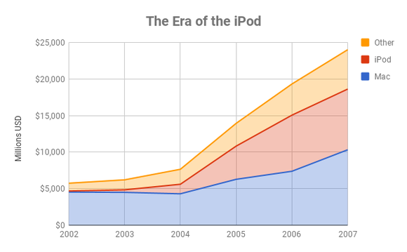 Chart showing sales by product for Apple