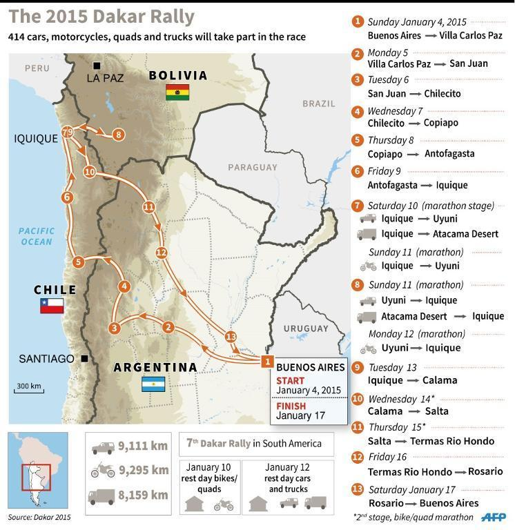 Stages in the 2015 Dakar rally 2015