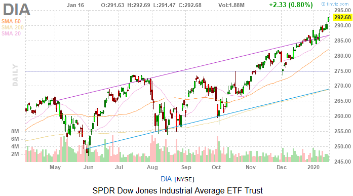 Dow Jones Today: More Records as Financials, Tech Lead the Way