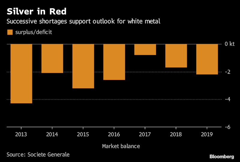 Silver Shortage Promises to Boost Price in 2019