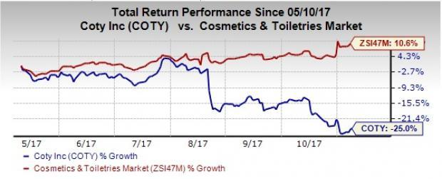 6b53aa9607ec Coty (COTY) Stock Gains Over 9% on Q1 Earnings