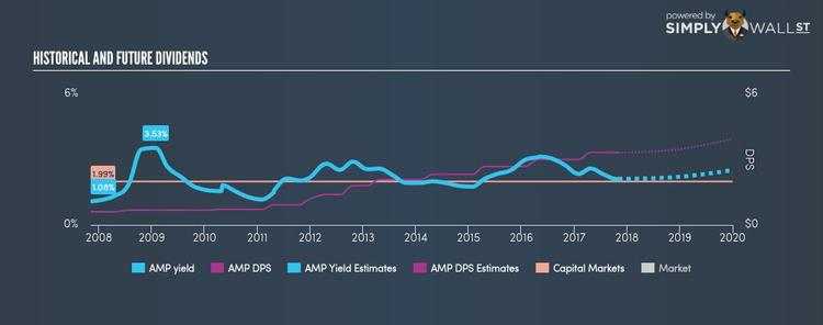 NYSE:AMP Historical Dividend Yield Nov 3rd 17