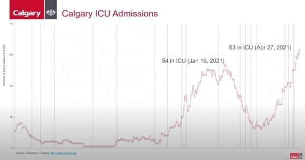 Calgary's ICU admissions as of April 27.