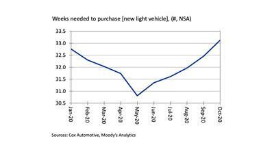 New Vehicles Are Becoming Less Affordable as Incomes Drop - VAI through Oct 2020
