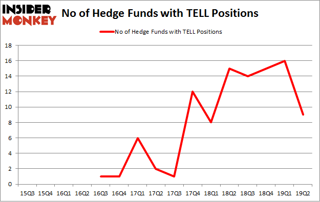 No of Hedge Funds with TELL Positions