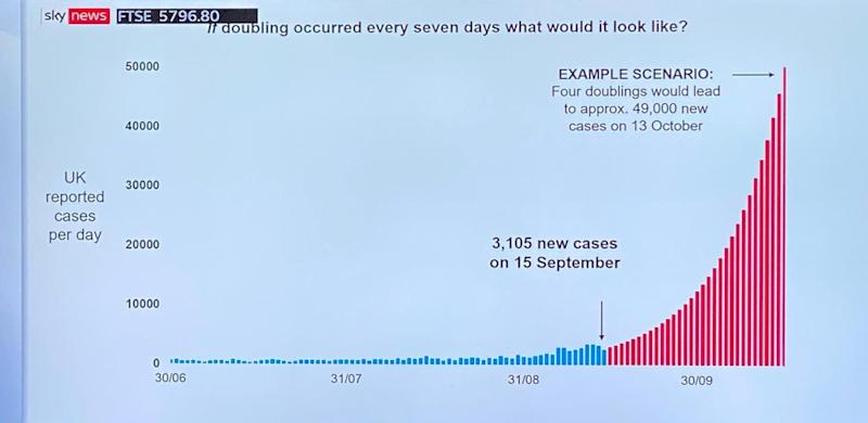 The graph showing the scenario of 49,000 new daily coronavirus cases on 13 October. (Sky News)
