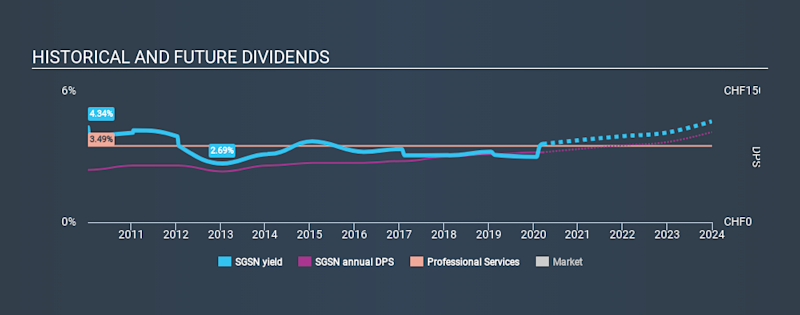 SWX:SGSN Historical Dividend Yield, March 21st 2020