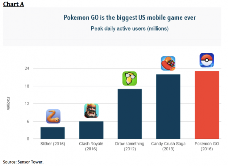 Pokemon Go is already bigger than Candy Crush, and Clash Royale.