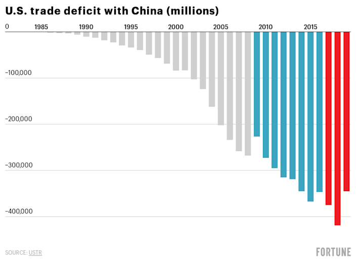 The U.S.'s trade deficit with China from 1985 to 2019.