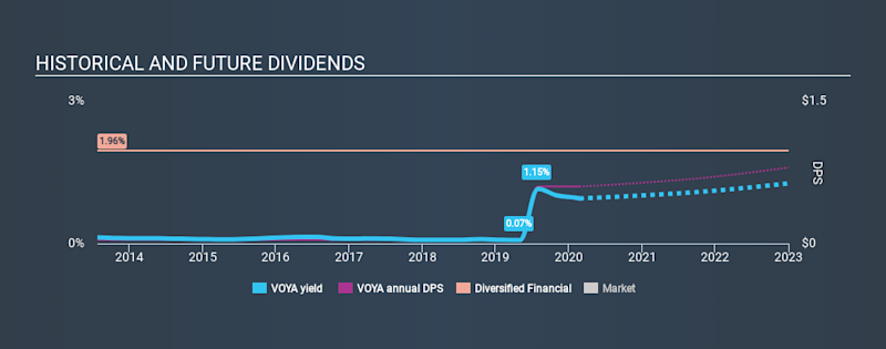 NYSE:VOYA Historical Dividend Yield, February 23rd 2020