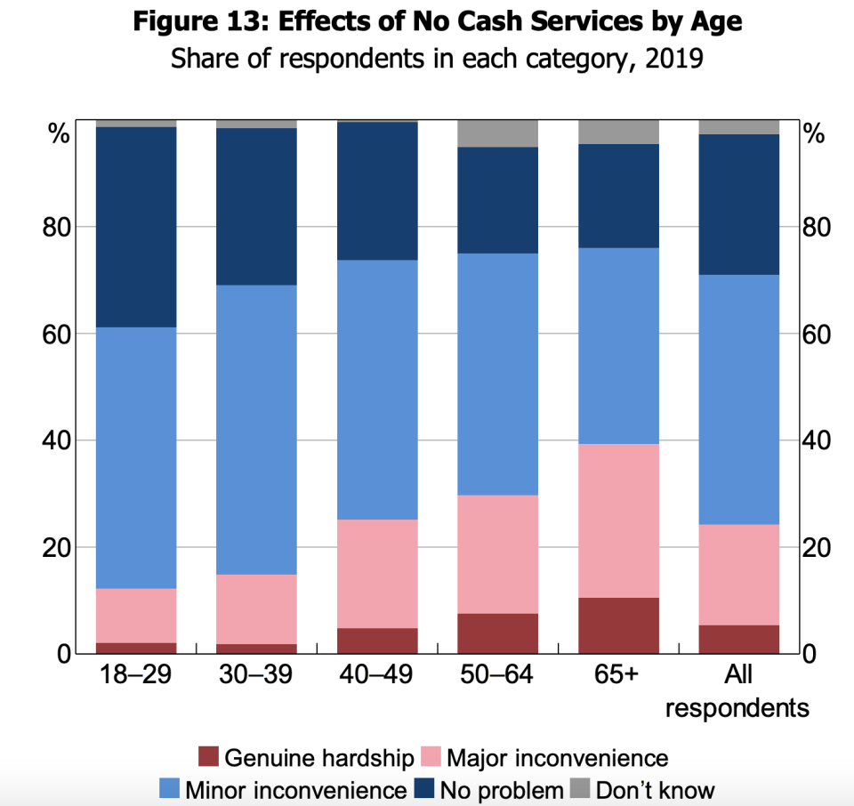 Effects of no cash services by age. Source: Australia Payments Network