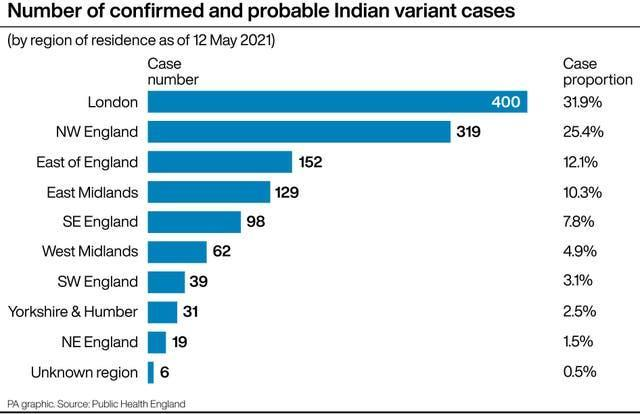 Number of confirmed and probable Indian variant cases