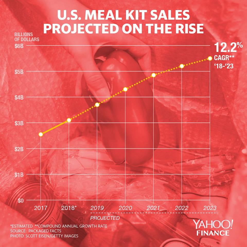 Despite a difficult business model, meal kit sales are projected to be on the rise. Graphic courtesy David Foster/Yahoo Finance