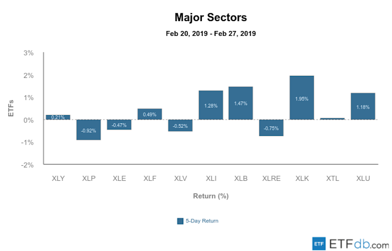Etfdb.com major sectors mar 1 2019