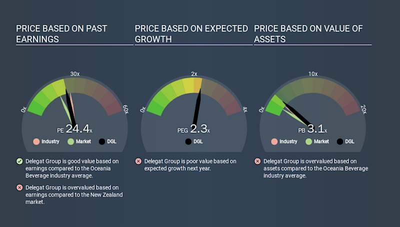 NZSE:DGL Price Estimation Relative to Market, January 29th 2020
