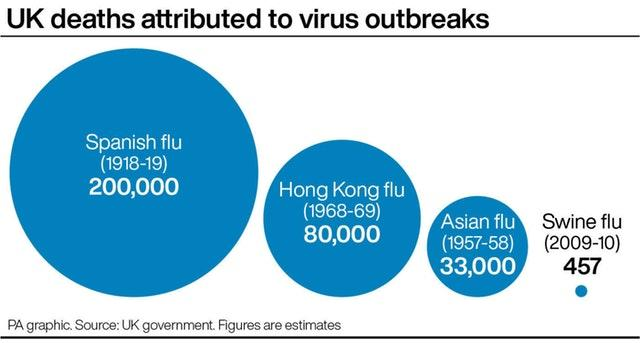 UK deaths attributed to virus outbreaks