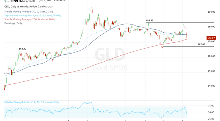 top stock trades for GLD