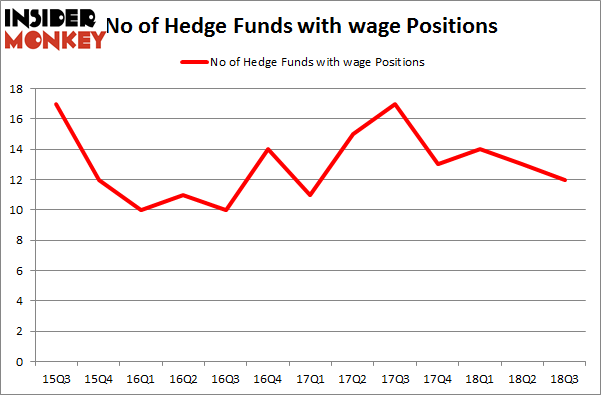 No of Hedge Funds with WAGE Positions
