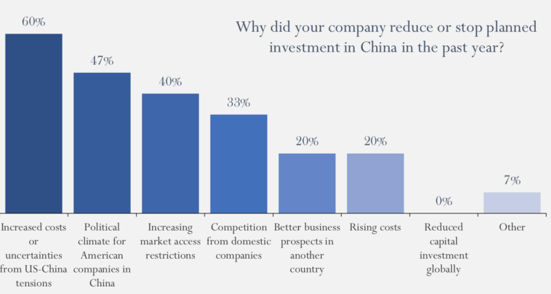 U.S. companies operating in China has felt the pinch of the trade war. (Credit: US-China Business Council)