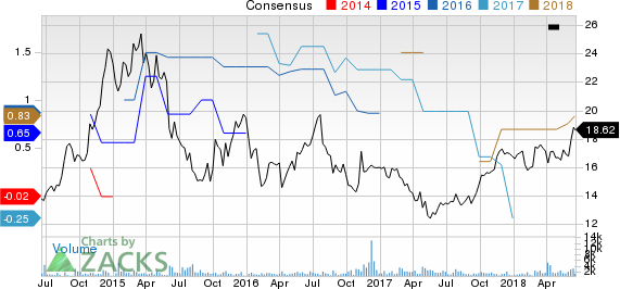 New Media Investment Group Inc. Price and Consensus