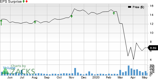 Arbor Realty Trust Price and EPS Surprise