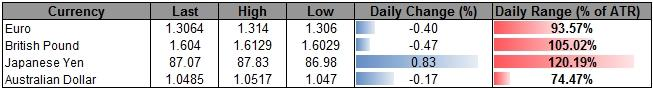 Forex_USD_Correction_Underway-_Outlook_Remains_Bullish_on_Fed_Policy_body_ScreenShot148.png, Forex: USD Correction Underway- Outlook Remains Bullish on Fed Policy