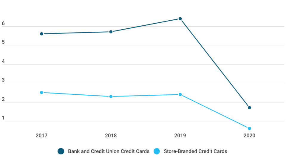 Newly opened credit cards fell by 73% from March 15 to April 15 this year versus the same period last year, according to a new report by CreditCards.com