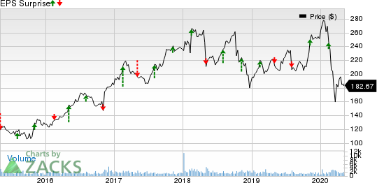 Huntington Ingalls Industries, Inc. Price and EPS Surprise
