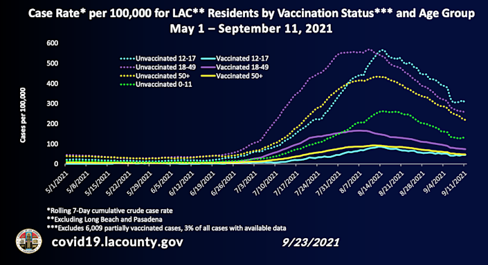 Chart showing case rate for L.A. County residents by age group and vaccination status