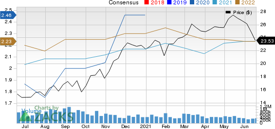 CNO Financial Group, Inc. Price and Consensus
