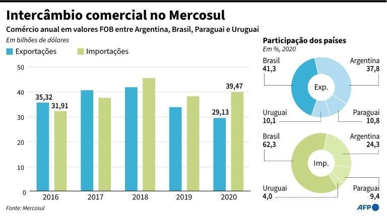 Intercâmbio comercial no Mercosul