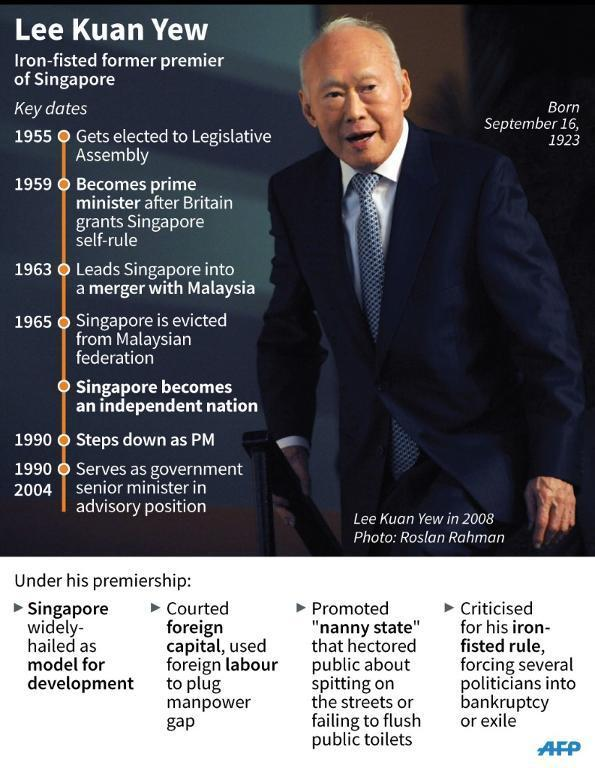 Fact file on former Singaporean prime minister Lee Kuan Yew