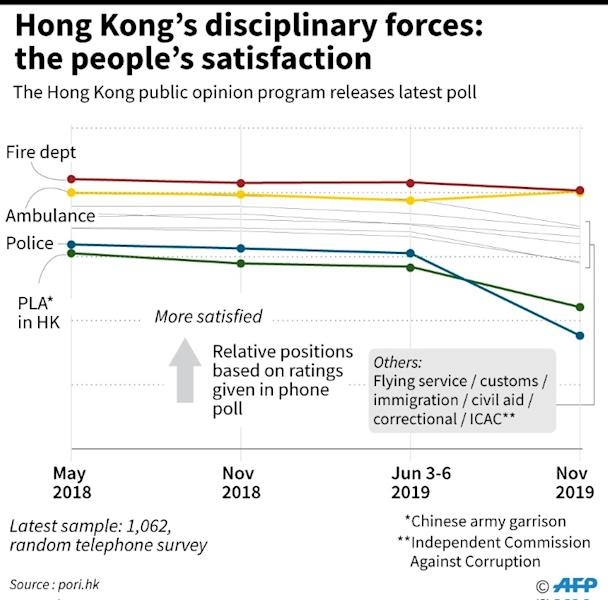 Chart showing changes in attitude about Hong Kong's disciplinary services