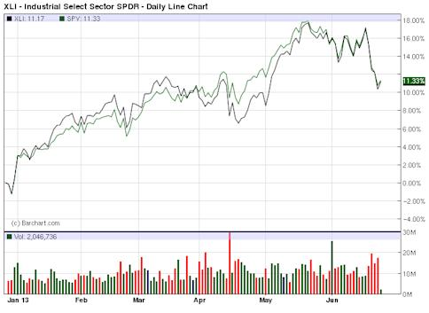 XLI - Exchange Traded Funds - ETF Price Chart for Industrial Select Sector SPDR