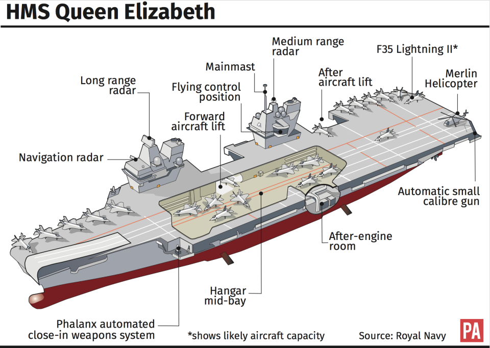 HMS Queen Elizabeth is the UK's largest warship. (PA)