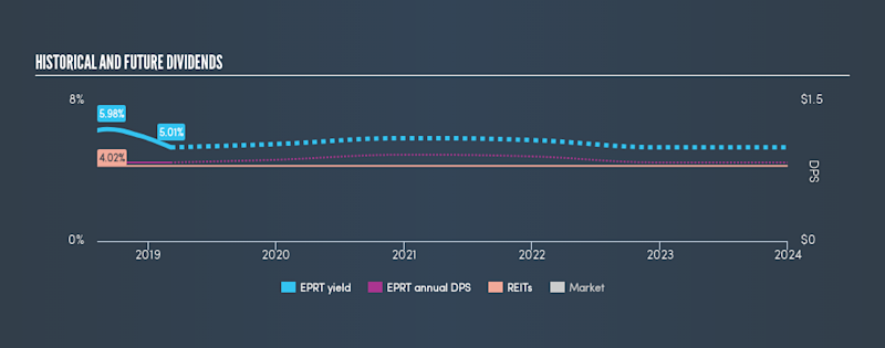 NYSE:EPRT Historical Dividend Yield, March 6th 2019