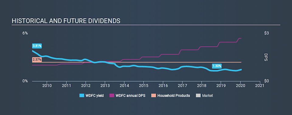 NasdaqGS:WDFC Historical Dividend Yield, January 12th 2020
