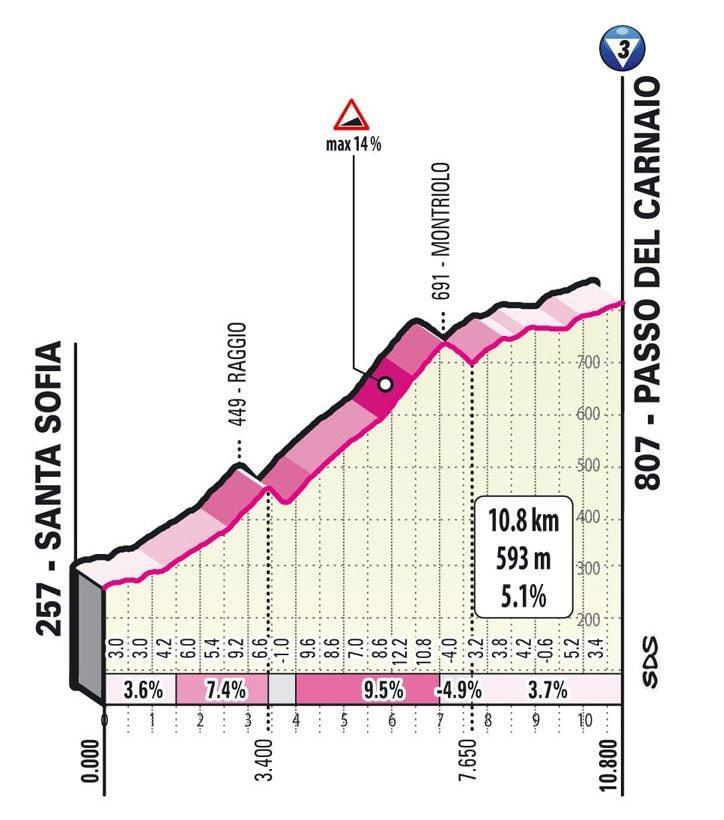 Passo del Carnaio -Giro d'Italia 2021, stage 12 live updates results standings