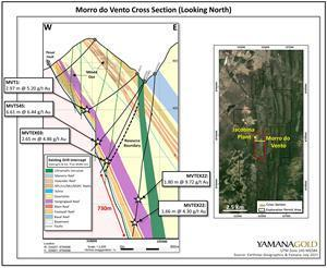 Morro do Vento Mine Cross Section (Looking North) Showing All Existing Drilling Down Dip.