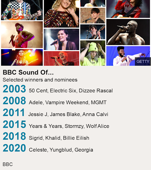 bbc sound of 2021 betting odds