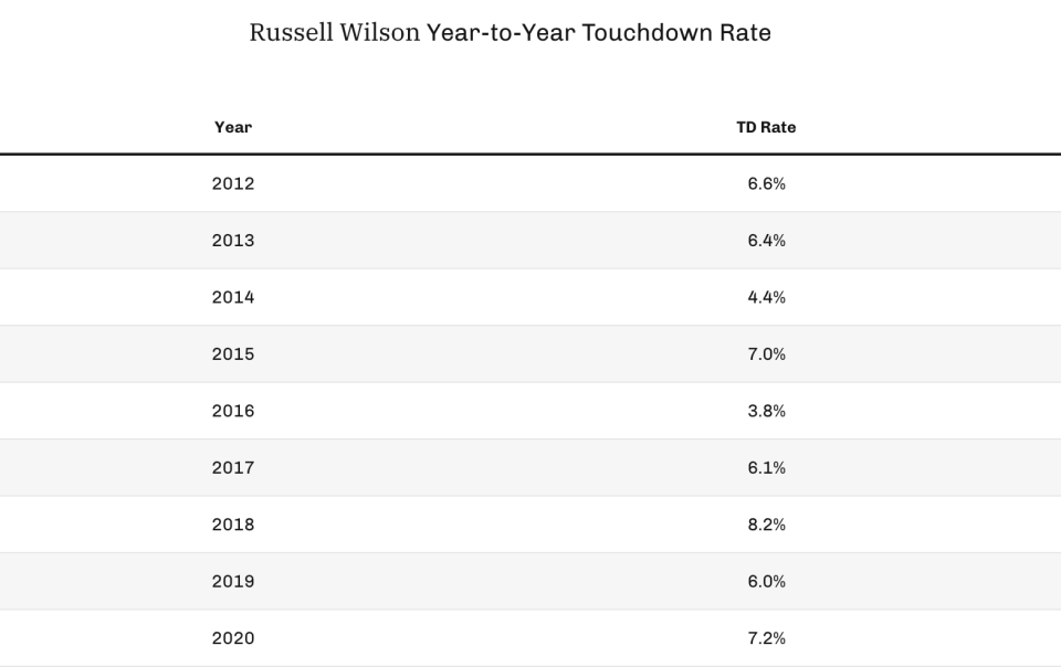 Russell Wilson year-to-year touchdown rate. (Photo by 4for4.com)