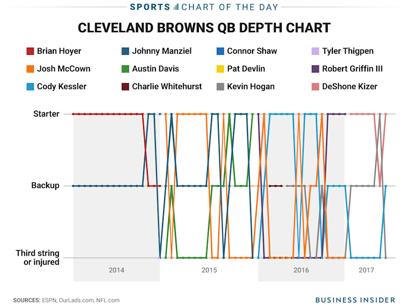 The Cleveland Browns' mind-boggling quarterback situation ...