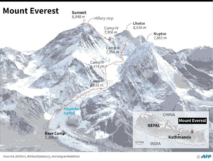 Summit route on Mount Everest, plus location of base camp. (AFP Photo/Adrian Leung)