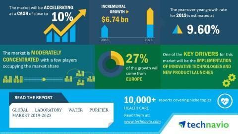 Global Laboratory Water Purifier Market 2019-2023 | Evolving Opportunities with Aqua Solutions Inc. & BIOBASE Group | Technavio