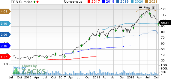 PayPal Holdings, Inc. Price, Consensus and EPS Surprise